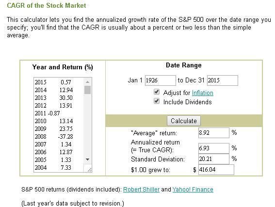 Inflation adjusted returns 1926 to 2105