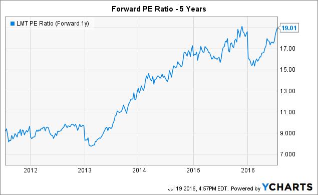 LMT PE Ratio (Forward 1y) Chart