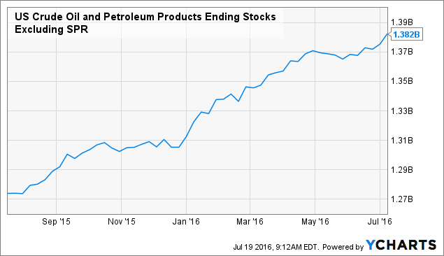 US Crude Oil and Petroleum Products Ending Stocks Excluding SPR Chart