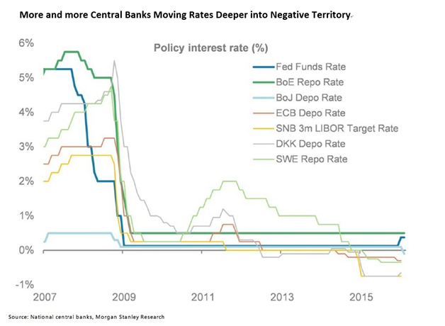Alexander Alternative Capital - Central Banks Moving Rates