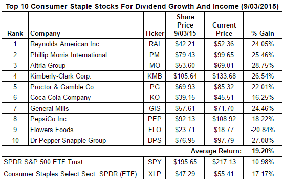 Top Ten Consumer Staples - Returns