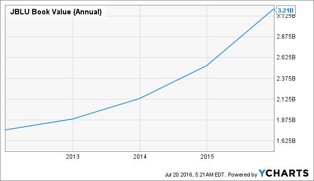 JBLU Book Value (Annual) Chart