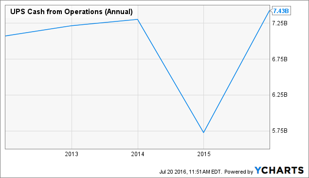 UPS Cash from Operations (Annual) Chart