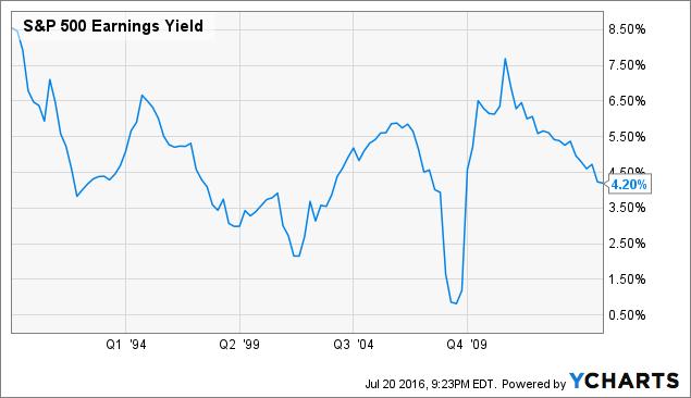 S&P 500 Earnings Yield Chart