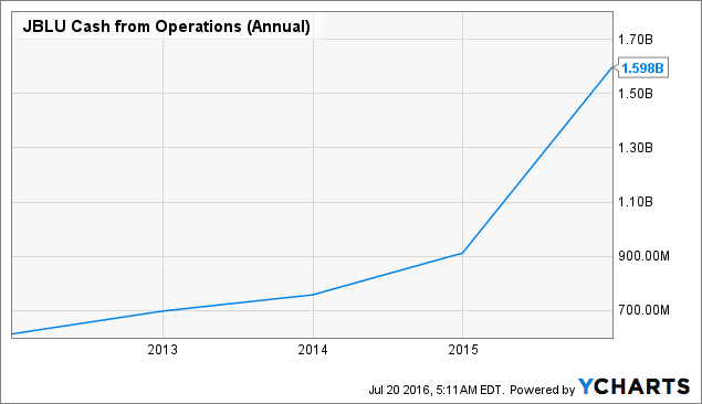 JBLU Cash from Operations (Annual) Chart