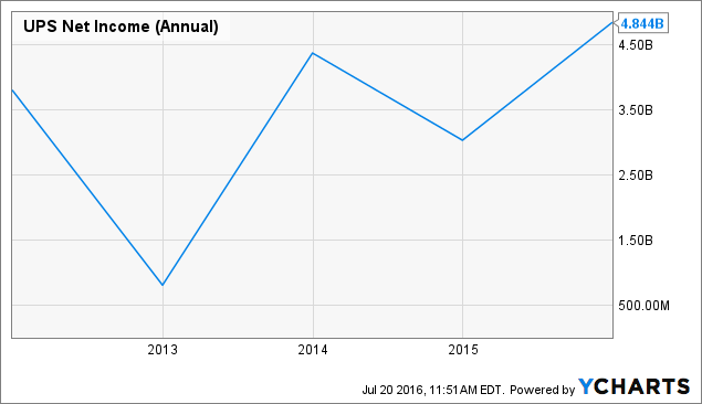 UPS Net Income (Annual) Chart