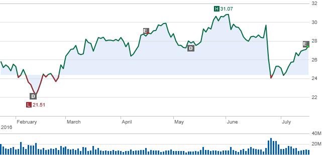 Charles Schwab Delivers Solid Results - The Charles Schwab Corporation (NYSE:SCHW) | Seeking Alpha