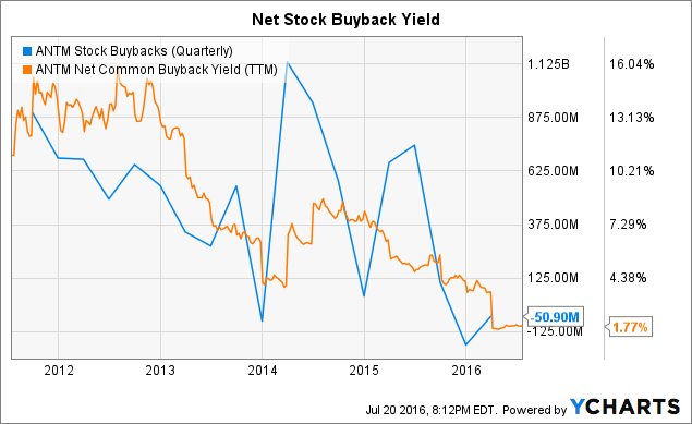 ANTM Stock Buybacks (Quarterly) Chart