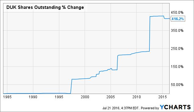 DUK Shares Outstanding Chart