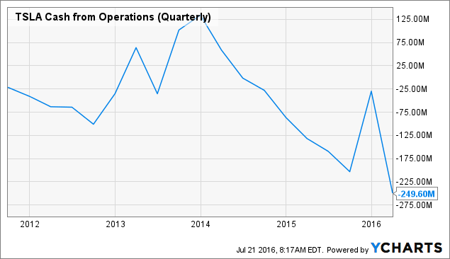 TSLA Cash from Operations (Quarterly) Chart