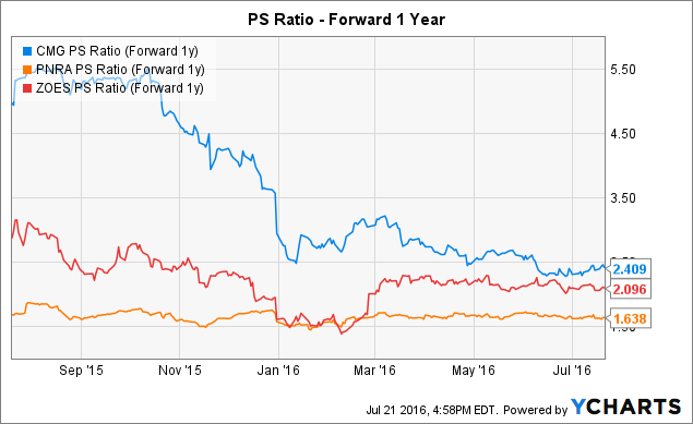 CMG PS Ratio (Forward 1y) Chart