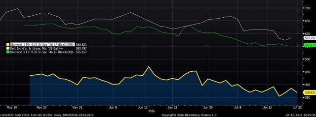 Diamond 1 vs Dell Inc Bonds