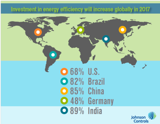 Investment in energy efficiency will increase