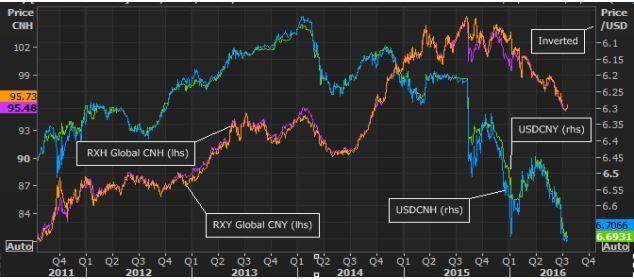 How Low Can Yuan Go? - WisdomTree Chinese Yuan ETF (NYSEARCA:CYB)   Seeking Alpha