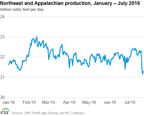 Natural Gas Future Price Bloomberg
