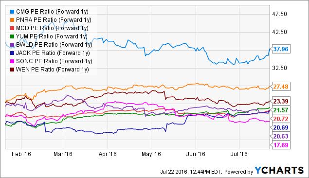 CMG PE Ratio (Forward 1y) Chart