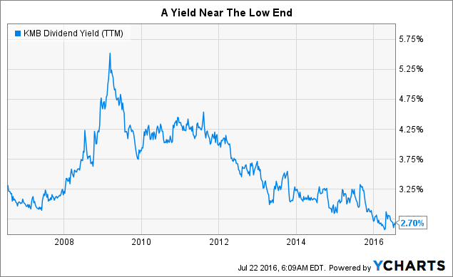 KMB Dividend Yield (<a href=