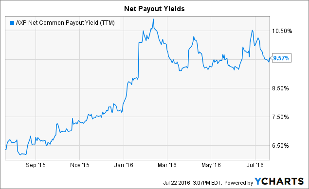 AXP Net Common Payout Yield (<a href=