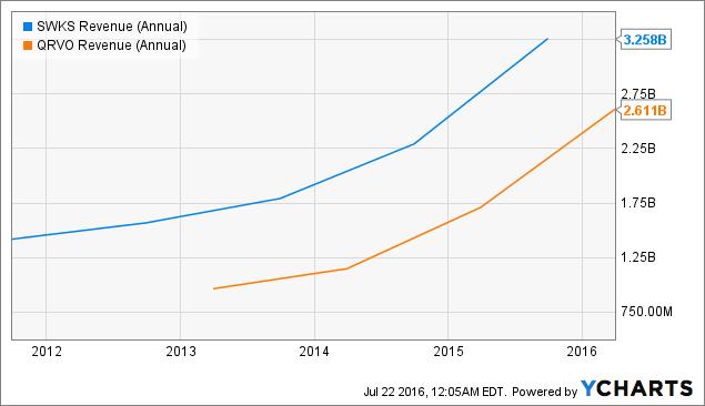 SWKS Revenue (Annual) Chart