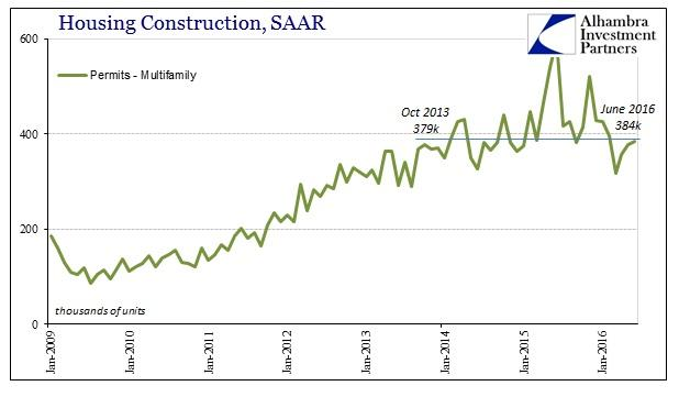 ABOOK July 2016 Home Constr Multi Family Permits SAAR Recent