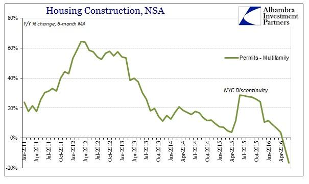 ABOOK July 2016 Home Constr Multi Family Permits YY 6m