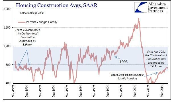 ABOOK July 2016 Home Constr Single Family Permits SAAR History