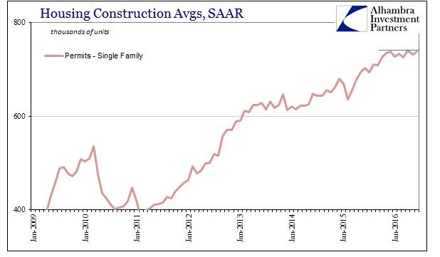 ABOOK July 2016 Home Constr Single Family Permits SAAR Recent
