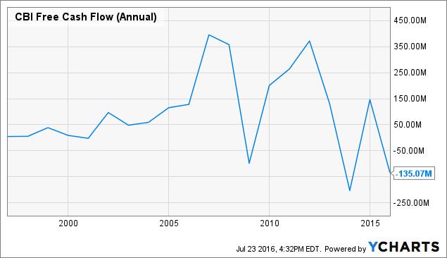 CBI Free Cash Flow (Annual) Chart