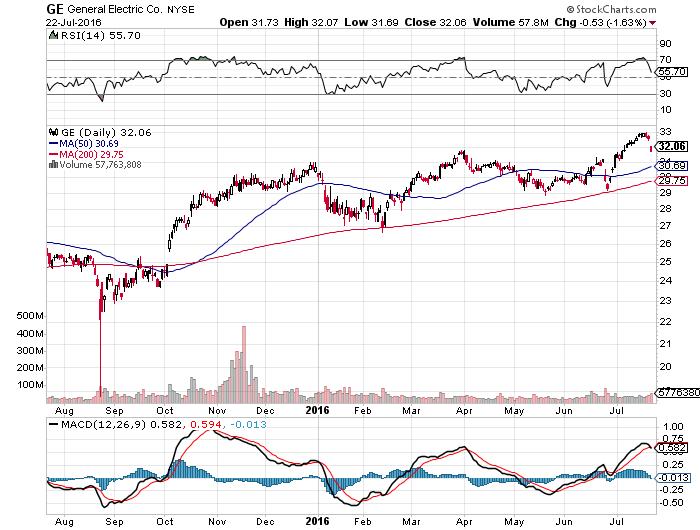 (GE) Stock Rating Reaffirmed by Sanford C. Bernstein