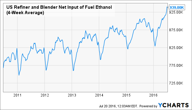 US Refiner and Blender Net Input of Fuel Ethanol (4-Week Average) Chart