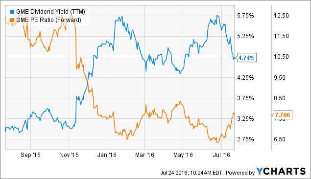 GME Dividend Yield (<a href=