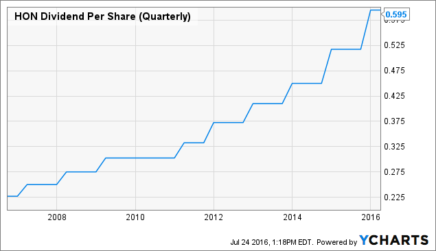 HON Dividend Per Share (Quarterly) Chart