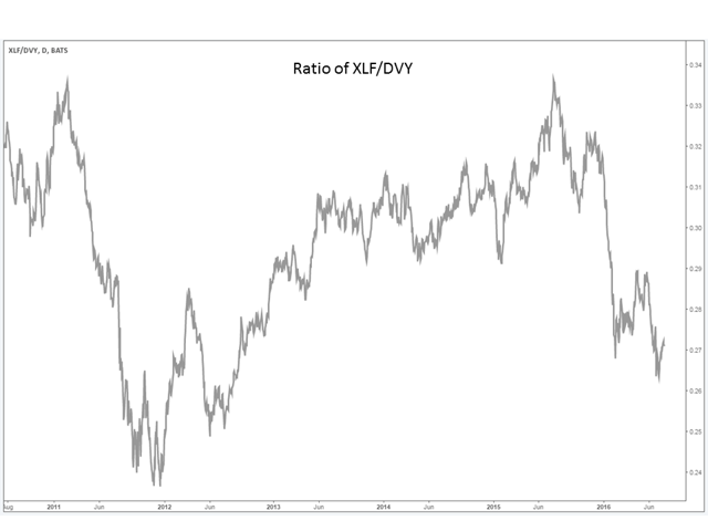 Ratio of XLF/DVY