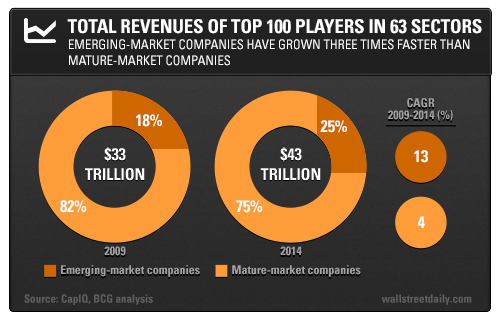Total Revenues of Top 100 Players in 63 Sectors: Emerging-Market Companies Have Grown Three Times Faster Than Mature-Market Companies