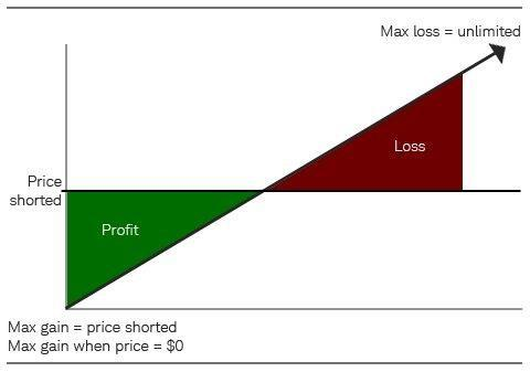 Short Selling Example image