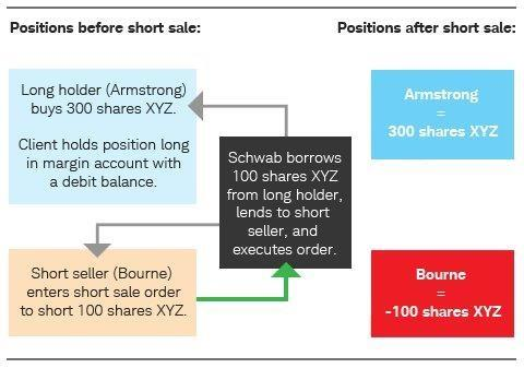 Short Selling in practice image