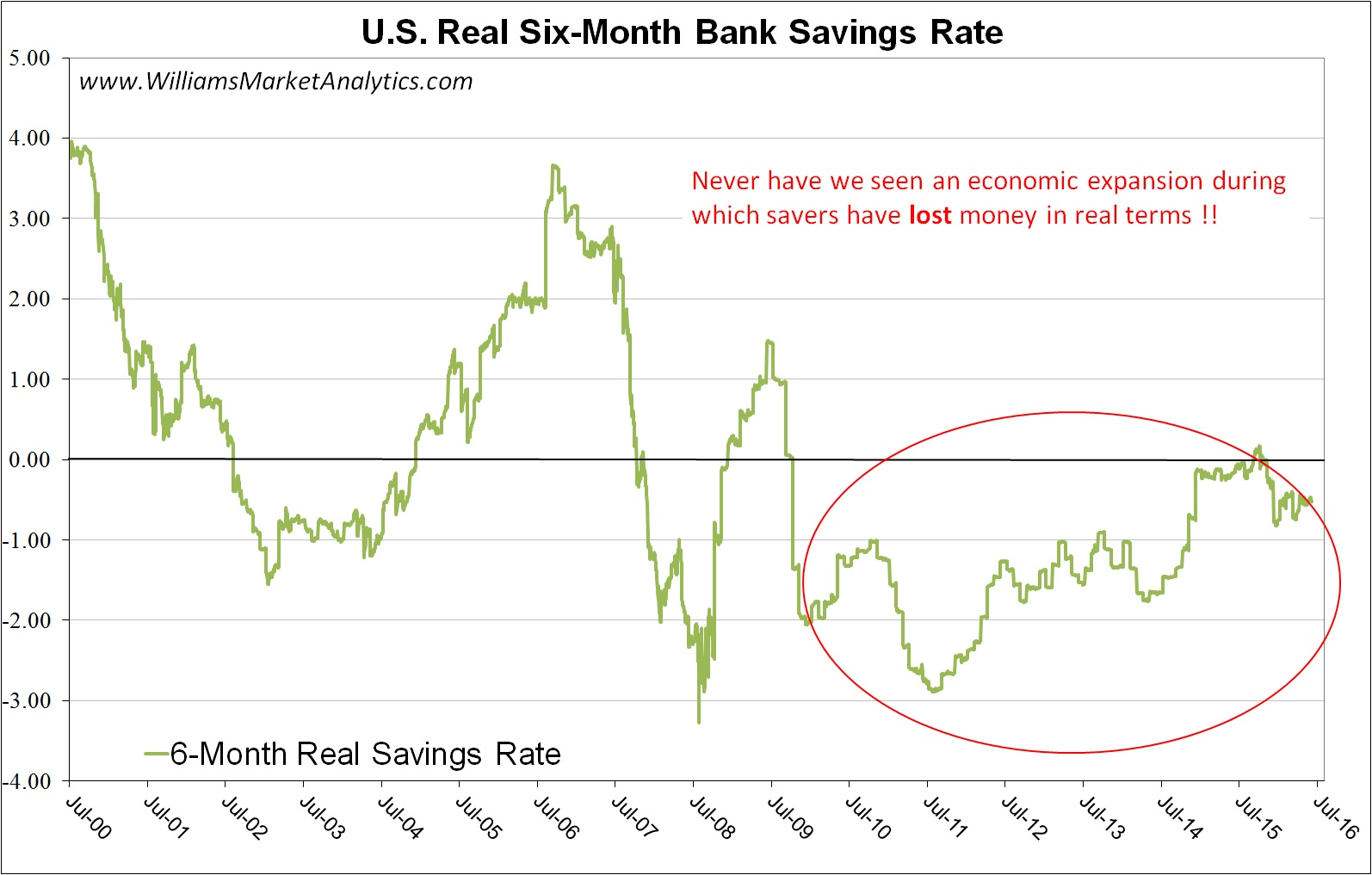 how to find risk adjusted rate if beta is negative