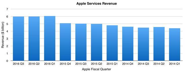 Apple Services Revenue