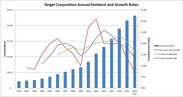 Target Corporation Annual Dividend and Growth Rates Since 2001