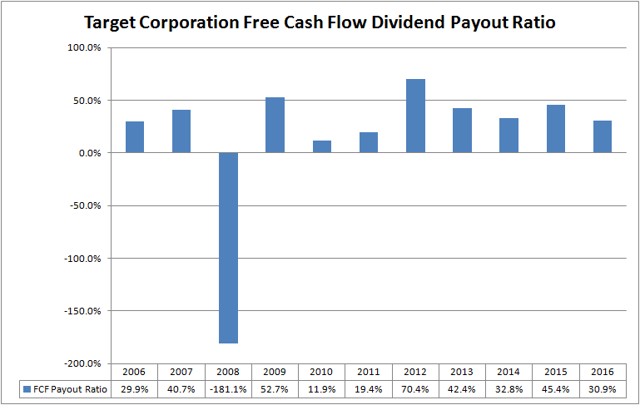 Target Corporation Free Cash Flow Payout Ratio Since 2006