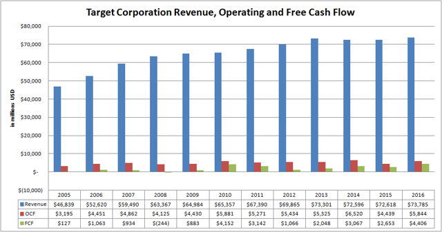 Target Corporation Revenue, Operating and Free Cash Flow Since 2005