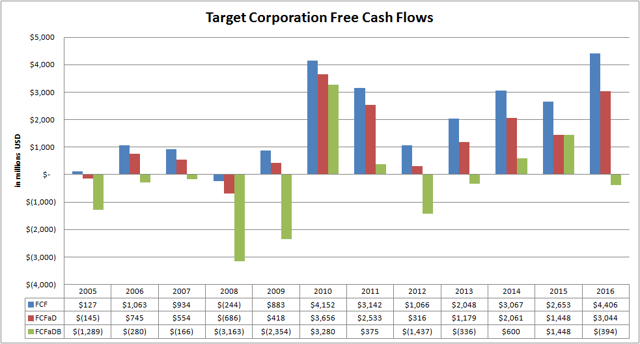 Target Corporation Free Cash Flow Variations