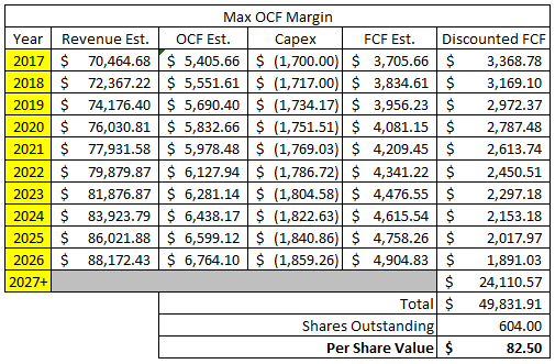 Target Corporation Discounted Cash Flow Analysis - Case 2