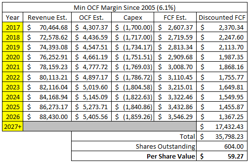 Target Corporation Discounted Cash Flow Analysis - Case 3