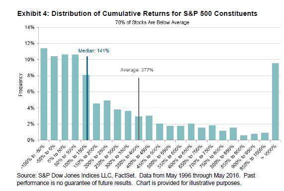 Cumulative returns for S&P 500 constituents