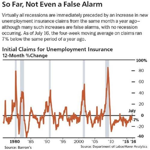 Initial Claims for Unemployment Insurance Change Chart