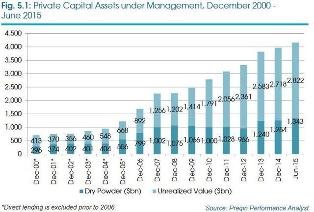Private Capital Assets under Management, December 2000 - June 2015. Source Preqin Performance Analyst