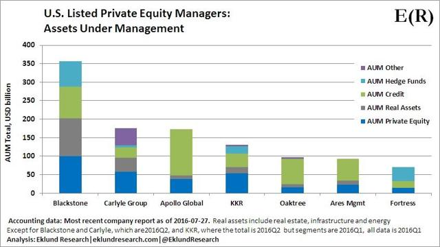 U.S. Listed Private Equity Managers. Assets Under Management - Eklund Research