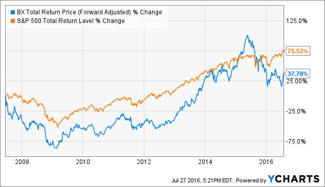 BX Total Return Price (Forward Adjusted) Chart