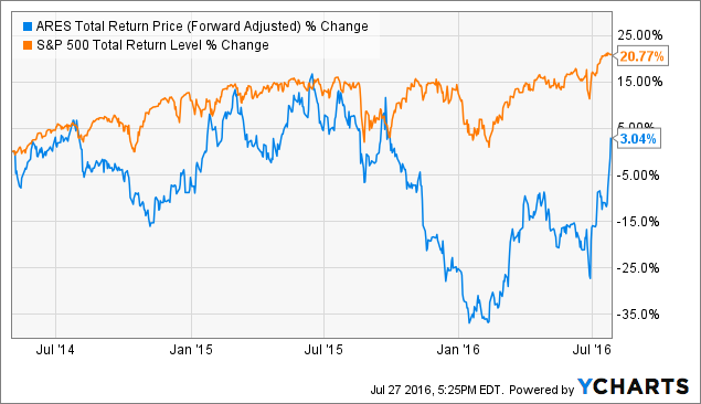 ARES Total Return Price (Forward Adjusted) Chart